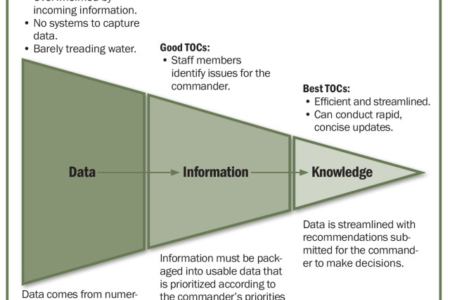Figure 2. This chart illustrates how a tactical operations center can progress from sharing and disseminating data to information to knowledge (left to right).