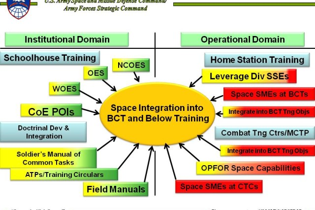 Space Knowledge Education and Training Across the Force