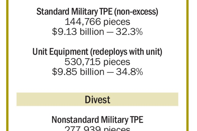 Figure 1. Equipment categories, quantities, dollar values, and percent of total value of equipment in Afghanistan.