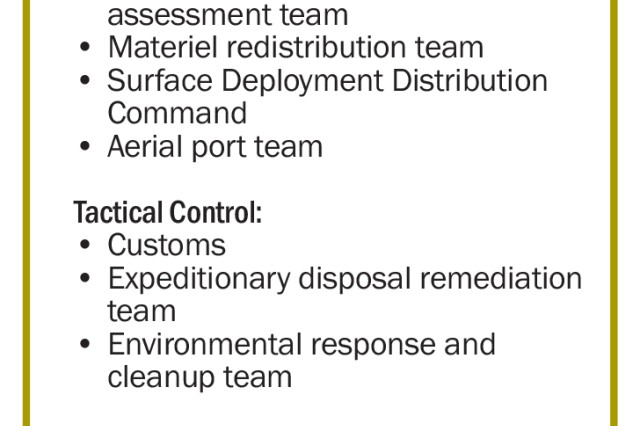 Figure 4. CMRE attached and supporting enablers.