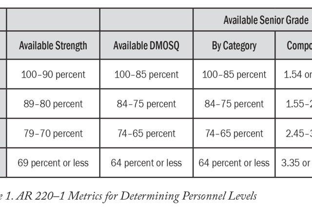 Figure 1. AR 220-1 Metrics for Determining Personnel Levels