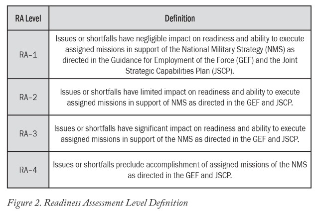 Figure 2. Readiness Assessment Level Definitions