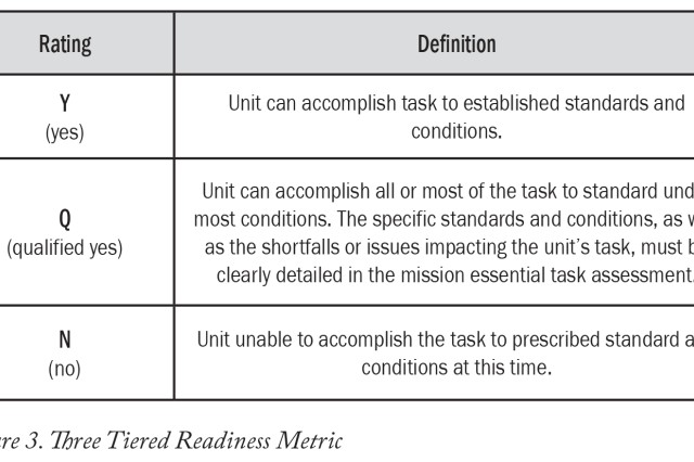 Figure 3. Three Tiered Readiness Metric