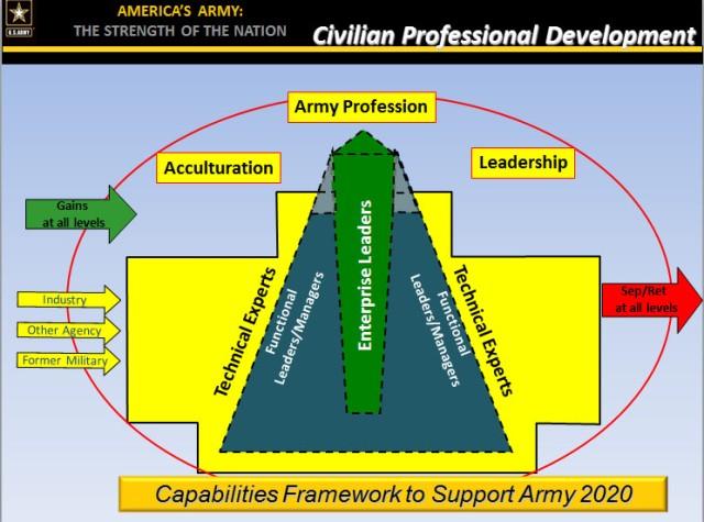 Army civilians