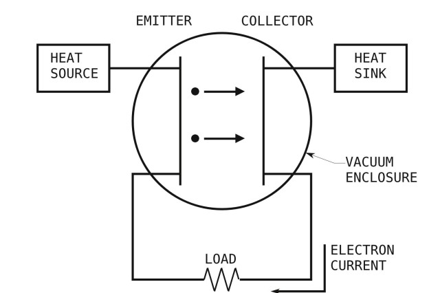 The emitter electrode is held at a higher temperature than the collector; electrons are emitted from emitter to collector and power is delivered to the external load.