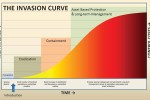The Invasion Curve illustrates that prevention is the most efficient and least costly method of combating invasive species.