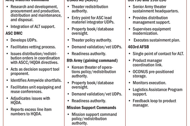 Figure 1. This diagram defines the fielding roles and responsibilities of each player, from Army headquarters to the gaining command.