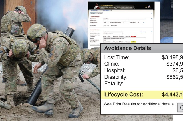 The Medical Cost Avoidance Model demonstrated the cost avoidance in medical treatment, lost time, and disability by implementing recommendations to reduce a Soldier's exposure to health hazards such as impulse noise. The MCAM estimated total medical cost avoidance of almost $4.5 million by lowing the risk of impulse noise hazard to a mortar team over the life cycle of the 81mm mortar (20 years).