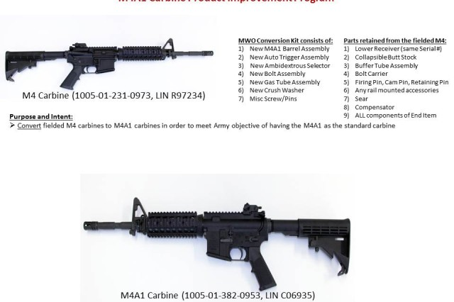 Comparisons of the M4 and M4A1
