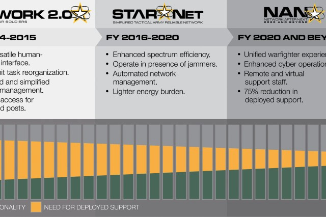 The Army's network modernization road map synchronizes operational priorities for versatility, mobility and security with technology imperatives and program-of-record objectives. It comprises three interconnected phases: Network 2.0, STARNet and NaN.