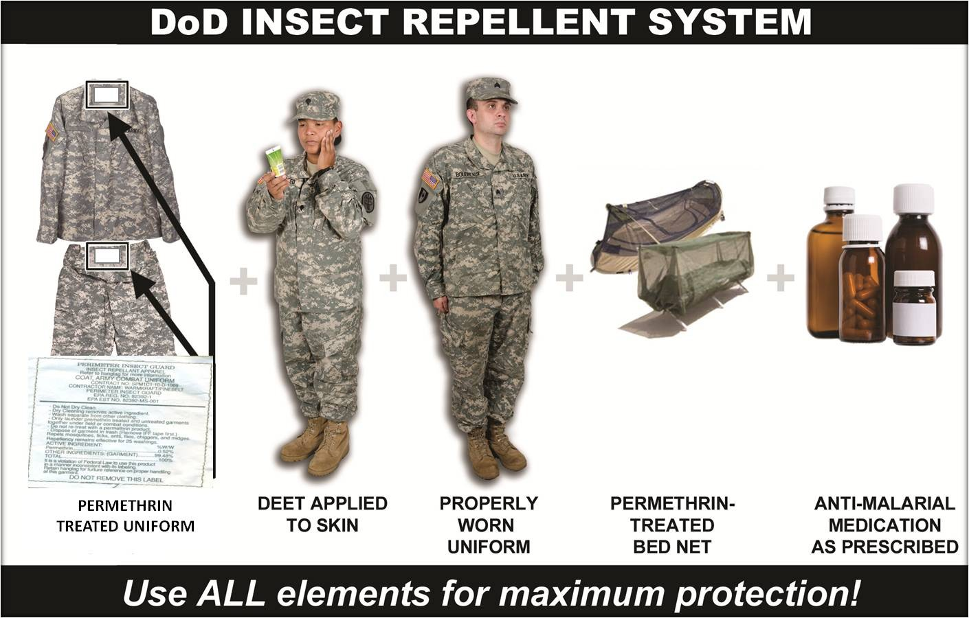 Permethrin Treated Uniforms Protect Against Lethal