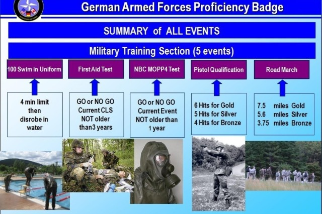 The German Military Proficiency Badge tests a Soldier's ability to swim, march, qualify with a pistol, operate in a chemically-contaminated environment, and handle basic first aid tasks.