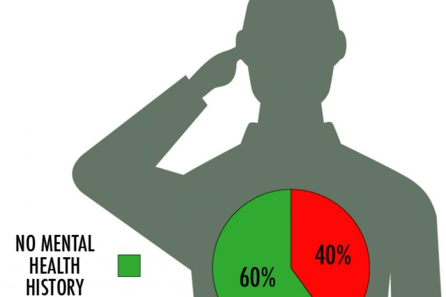 This graphic examines Army Reserve suicides in 2013, based on mental health history.