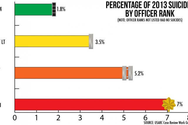 This graphic examines the percentage of U.S. Army Reserve officers who committed suicide in 2013, based on their rank.