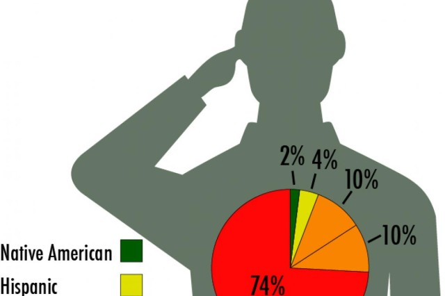 This graphic examines the percentage of Army Reserve suicides in 2013, by race or ethnicity.