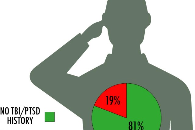 The red wedge on this graphic shows the percentage of U.S. Army Reserve suicides in 2013, in which the Soldiers were diagnosed with traumatic brain injury or post-traumatic stress disorder.