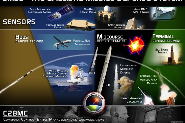 Ballistic Missile Defense System overview graphic.