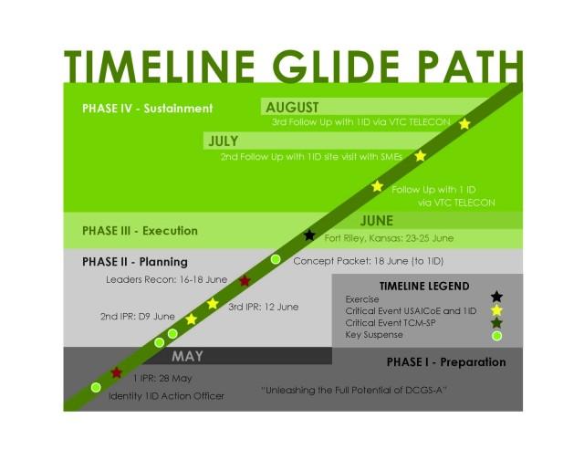 Timeline Glide Path