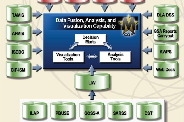 The Materiel Common Operating Picture (M-COP) receives, synchronizes and aggregates data from multiple Army automated systems.