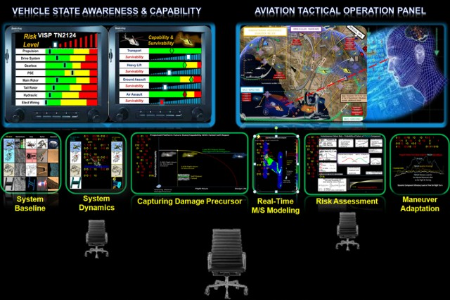 Advanced Dashboard May Change Army Aviation Future