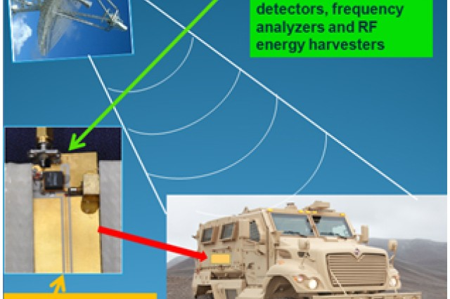 Scientists Develop Novel Spintronic Sensors For The Army