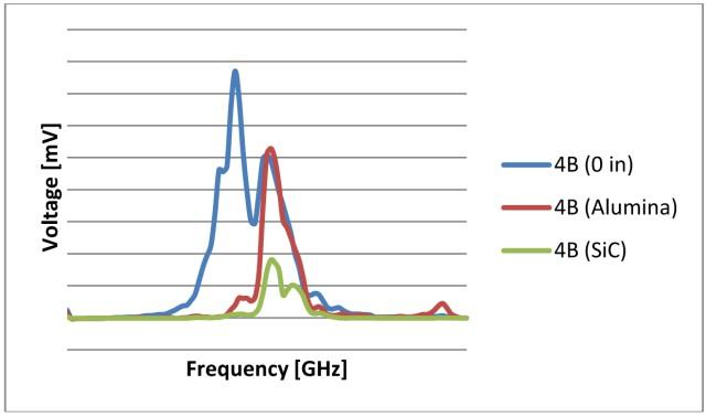 Figure 5. Detector performance