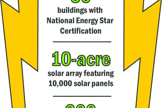 Fort Knox's energy program by the numbers.