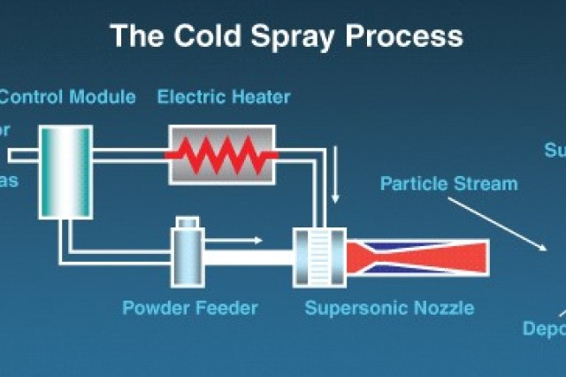 The Cold Spray process is explained.
