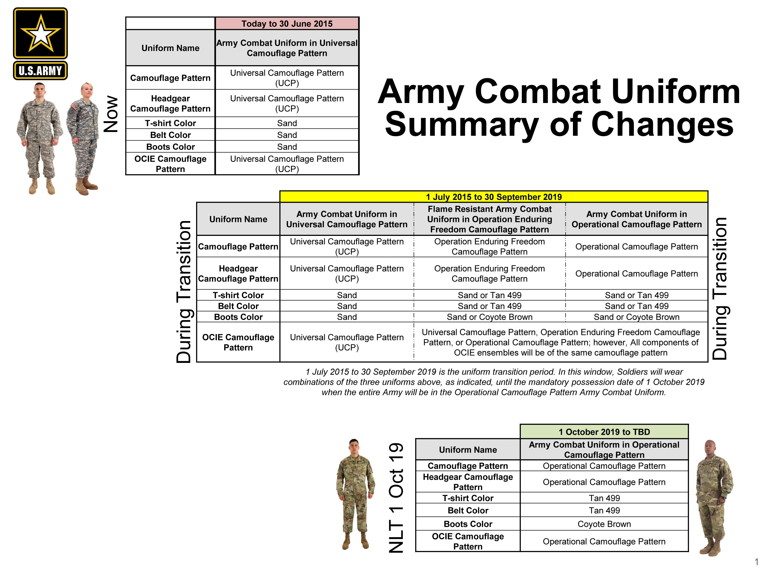 Army Combat Uniforms & Accessories ACU Army