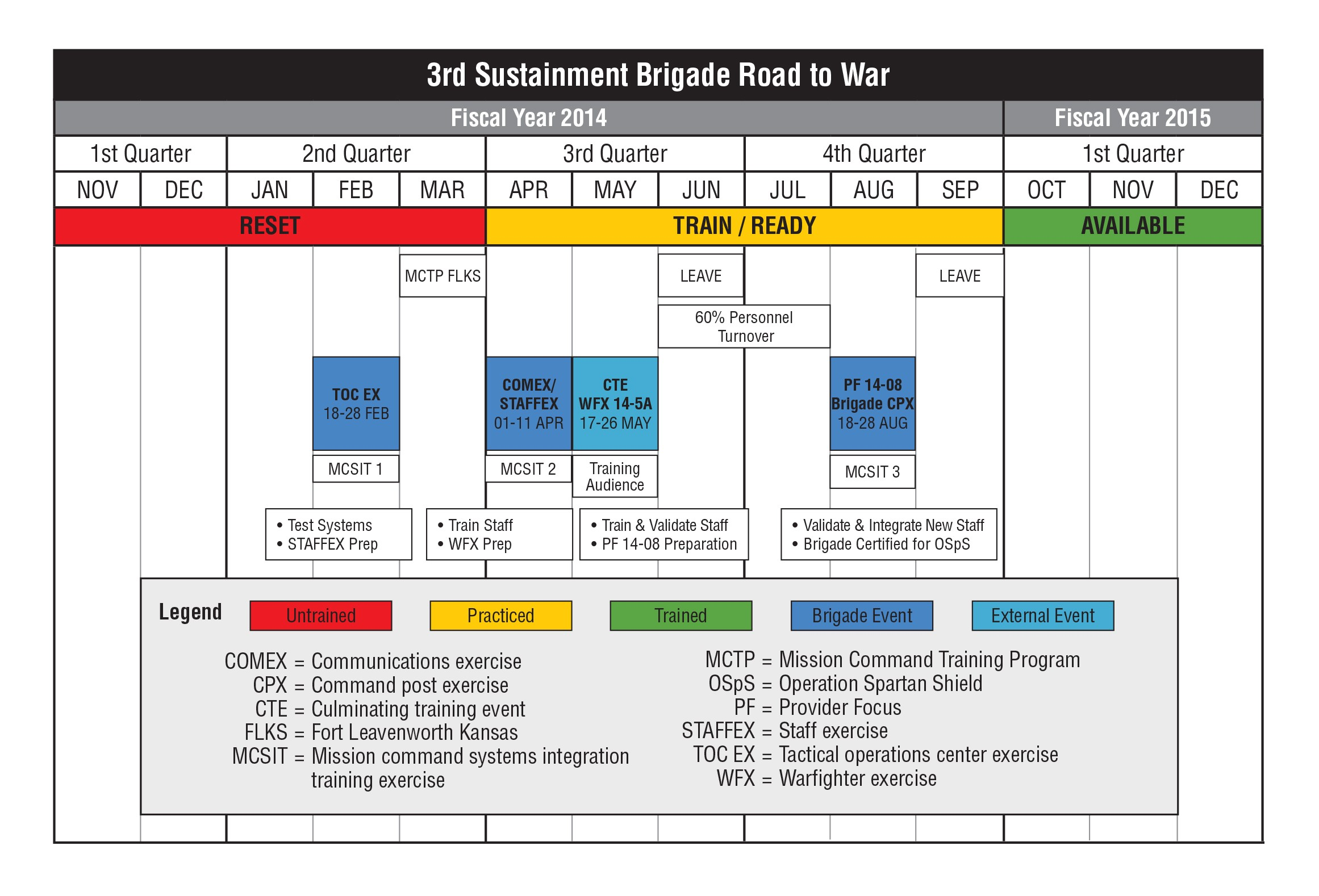 The simulation operations officer in a sustainment brigade for Sustainment plan template