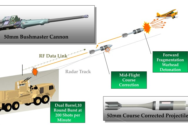The operational concept behind the Enhanced Area Protection and Survivability technology is to have a 50mm course-corrected projectile intercept an incoming threat. The warhead has a tantalum-tungsten alloy liner to form forward-propelled penetrators for defeat of rockets, artillery and mortars while  steel-body fragments are designed to counter unmanned aerial systems.