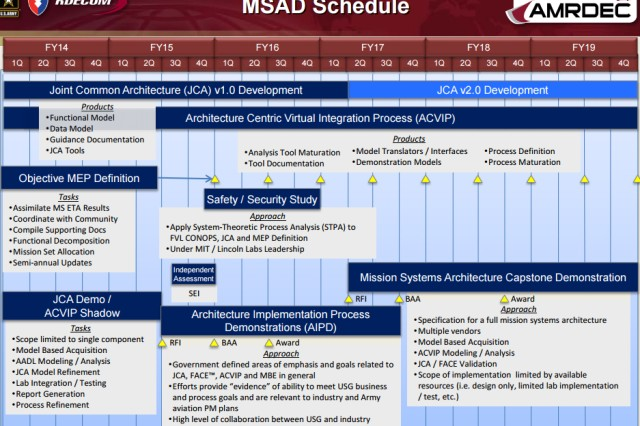 The Mission Systems Architecture Demonstration Schedule is shown.