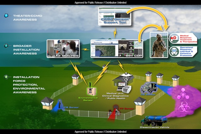 Project JUPITR's early warning system integrates force protection sensors and chemical biological sensors into a single operating platform enhancing the protection of military installations.