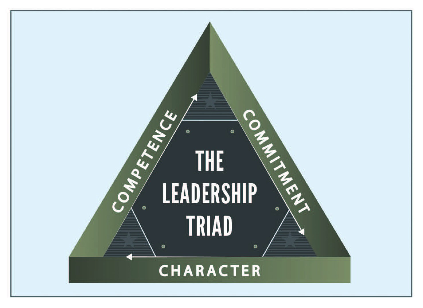 leadership article The best articles on leadership development and leadership skills,  recommended by global leadership trainer, author and coach steven howard.