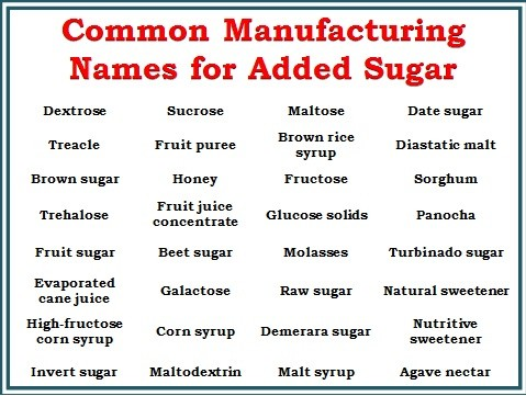 Image result for sugar intake