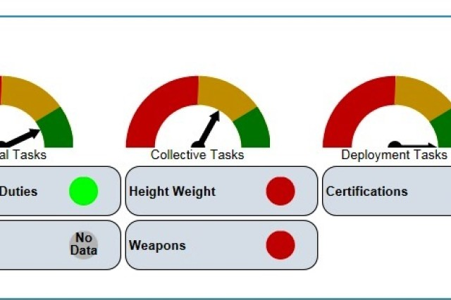 The Digital Leader Readiness Tool's electronic dashboard summarizes small unit training information.
