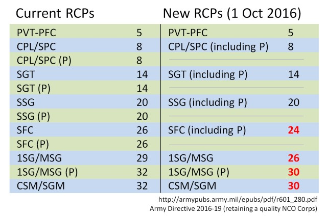 Beginning Oct. 1, 2016, the start of Fiscal Year 2017, the Army will adjust the retention control points for sergeants first class, master sergeants, and sergeants major.  The RCPs will be reduced by as many as three years. The changes to RCPs are part of an effort to right-size the Army for the current mission, reduce the need for forced separations, and create increased opportunities for promotion.