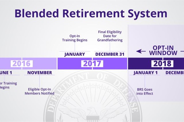 The new retirement system is composed of three components, a tradition defined-benefit plan like that current system, a 401K type defined-contribution plan with a portable retirement account through the Thrift Savings Plan (TSP), and a continuation pay at the mid-career point. Service members currently serving are grandfathered into the current military retirement system. Starting Jan. 1, 2018, all recruits will be automatically enrolled into the BRS. However, Active Duty members with fewer than 12 years of service as of December 31, 2017, and those reserve component members with less than 4,320 points will have until Dec. 31, 2018, to choose to remain in the current system or opt into the blended military retirement system.