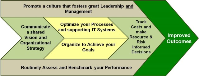 The Army's Management Framework