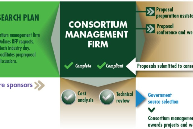 """The """"other transaction"""" agreement process allows government sponsors and consortium members to discuss topics of interest for which the government sponsor can submit research plans. The consortium management firm serves as the clearinghouse to consolidate and issue requests for proposal, assess submitted proposals for compliance and completeness and coordinate with the government sponsor executing the source selection. Pending completion of the source selection, the task orders are awarded to the selected consortium member. (SOURCE: Vertical Lift Consortium)"""