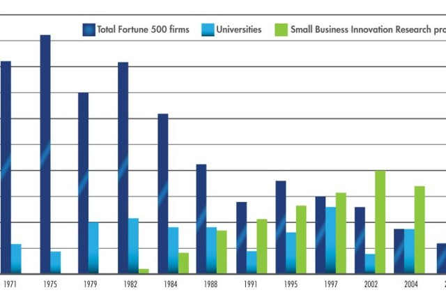 "Fortune 500 companies, once the drivers of key innocvations, are now taking a back seat to small business. (SOURCE: ""Where Do Innovations Come From? Transformations in the U.S. National Innovation Syste, 1970-2006, ""by Fred Block and Matthew R. Keller; July 2008, Information Technology & Innovation Foundation)"