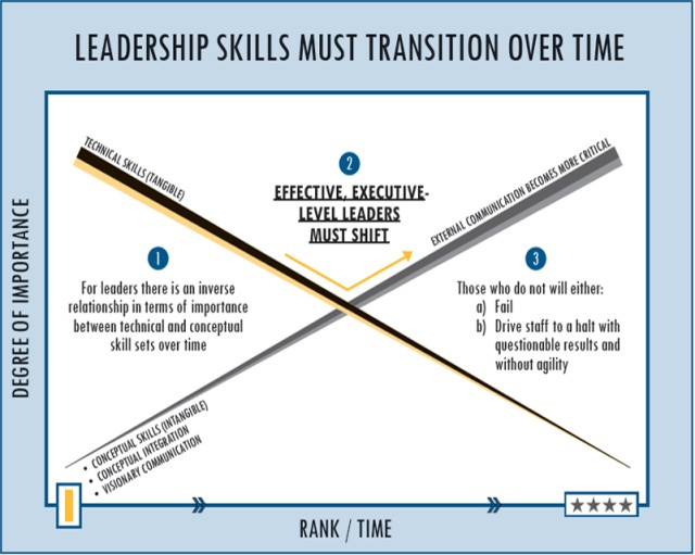 Leadership skills must transition over time.