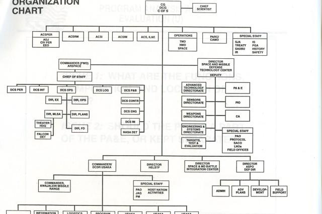 Proposed USASSDC organizational chart