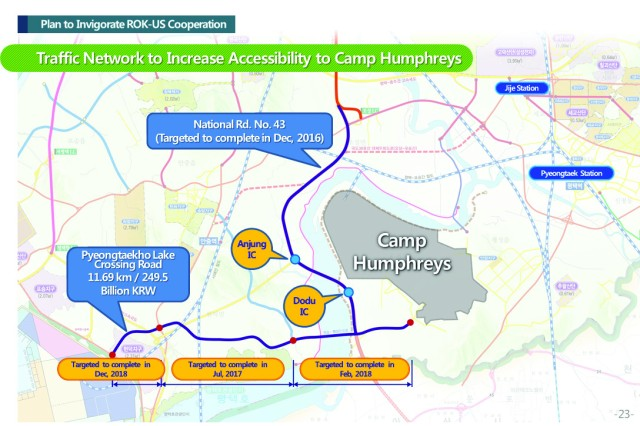Pyeongtaek City recently discussed plans for future growth and opportunity with members of the Camp Humphreys community. The plans include new roads, highways and recreational areas near the post as shown in this illustration.