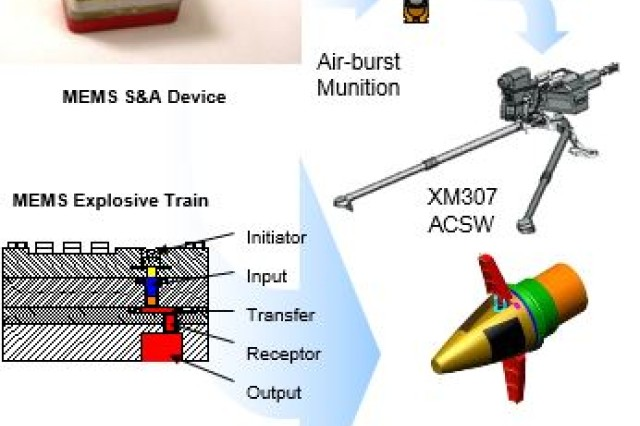 ARDEC is designing smaller and highly reliable safe and arm devices for fuzes through Micro-ElectroMechanical Systems or MEMS components. Courtesy image.