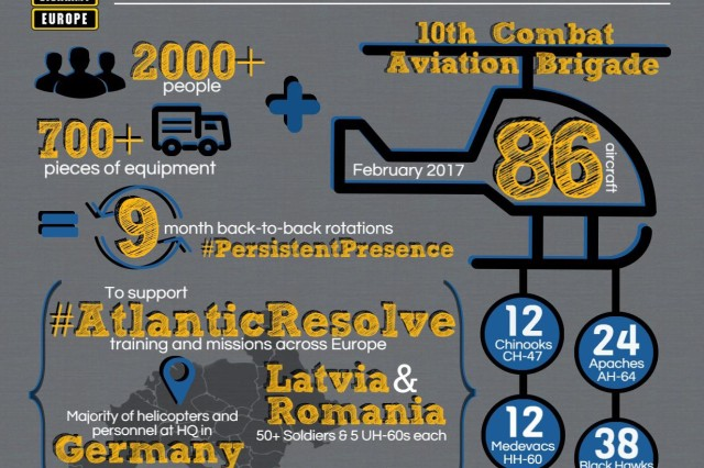 Infographic on the 10th Combat Aviation Brigade's deployment to the European theater in support of Operation Atlantic Resolve.