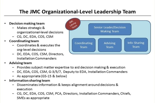 The JMC Command Team and directors took part in a Leadership Off-Site in January in order to clarify and identify roles and responsibilities.  The above graphic, describing the ideal decision-making cycle, was one result. (Graphic credit: Wilson Perumal & Company)