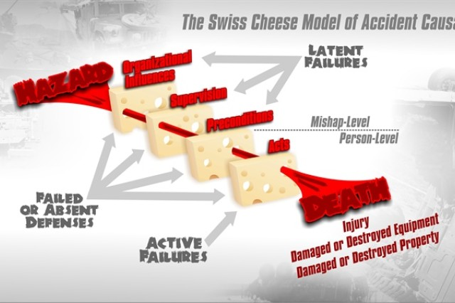 "The Swiss cheese model reveals that a mishap rarely has just one failure or act. There are layers of failures or ""absent defenses"" from the organization down to the individual Soldier that line up and allow a mishap to occur. A Soldier that was injured while using a winch on a wrecker may have made a poor decision to violate procedures in the technical manual. However, the HFACS model reveals this mishap may also be contributed to fatigue, lack of leadership oversight, inadequate standard operating procedures or even high OPTEMPO. Risk mitigation requires thinking about the big picture and taking necessary steps to safeguard our Soldiers. USACRC graphic design"