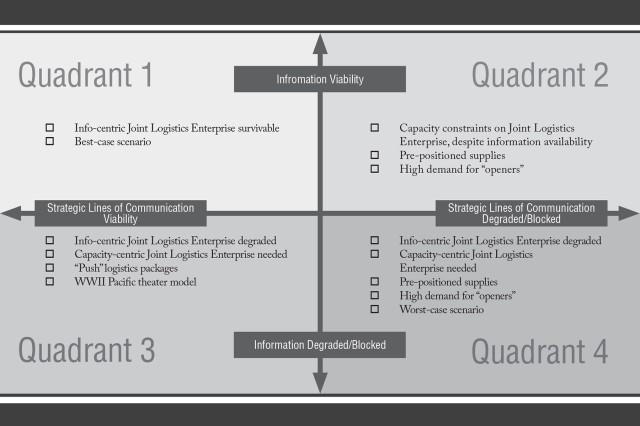 Figure 1. This framework addresses the vulnerabilities of the joint logistics enterprise as they relate to information and the physical lines of communication (LOCs). The level of information viability or degradation refers to how well information flows.