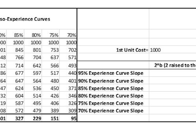 The calculations that underlie the notional cost curves in Figure 3, assuming a production run of 10 items. One way to make the source-selection process more rigorous would be to evaluate not just the absolute cost that manufacturers propose, but how much they could lower the per-item cost over time. The manufacturers' estimates could be compared to model-generated estimates, to evaluate whether or not the manufacturers are prepared to fully exploit the experience curve's ability to save money over time. (SOURCE: Sudhakar Arepally, DASA(DE&C))